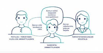 Event banner of Huipputeknologia ja digitalisaatio terveydenhuollossa webinar series